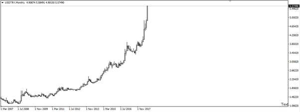 The Turkish Lira Is Constantly Losing Value Against The Usd And The
