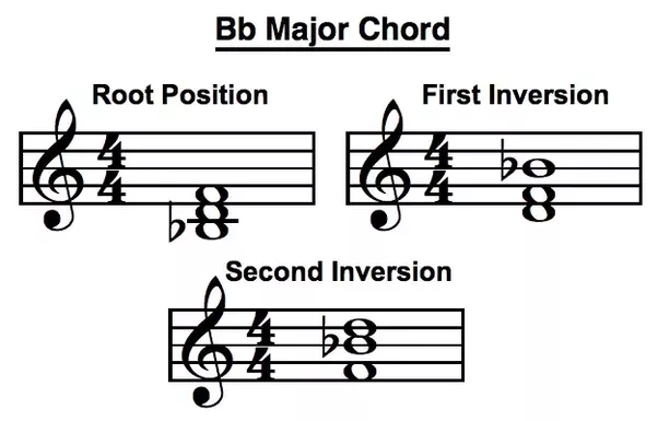How to play the tonic chord of B-flat major as well as its first and ...