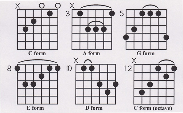 How to play a C major bar chord on a guitar - Quora