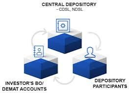 A Demat Account Holds All The Shares That You Purchase In Electronic Or Dematerialized Form Like Bank