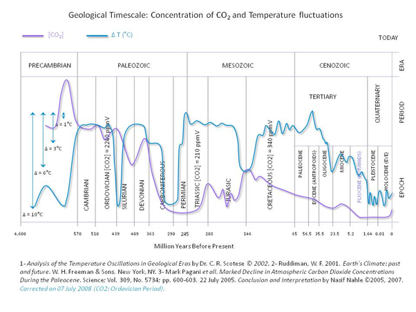 What are your thoughts on the fact that CO2 levels have hit 415 PPM for  first time in 3 million+ years? Or the fact this, and or our hand on it, is