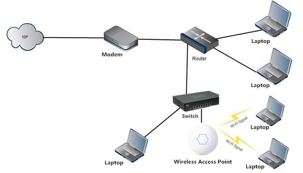 What Is The Difference Between A Router And An Access Point Quora