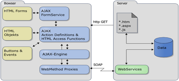 What is the AJAX Security: Client Side? - Quora