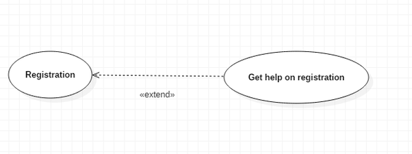What Is The Different Between Include And Extends In Use