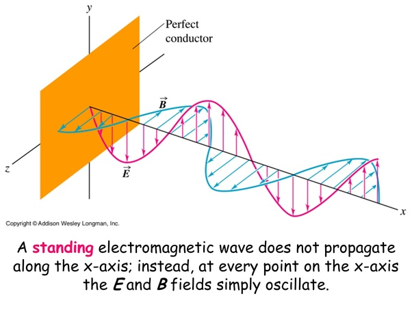 Can Light Form Standing Waves If Yes How Does It Look And What Are