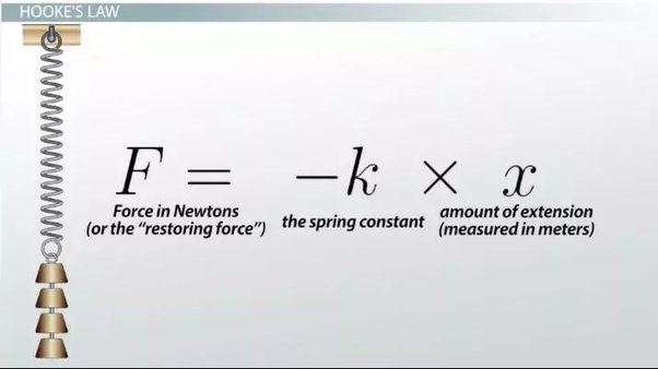 Is The Spring Constant Of A Spring Is High Then What Is The Nature Of The String Quora