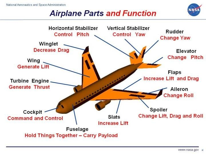 bceb5421012 How many parts are in an aircraft  - Quora