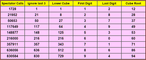 cube root table 1 50 pdf