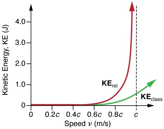 Why Does Mass Increase With Relativistic Speeds Quora
