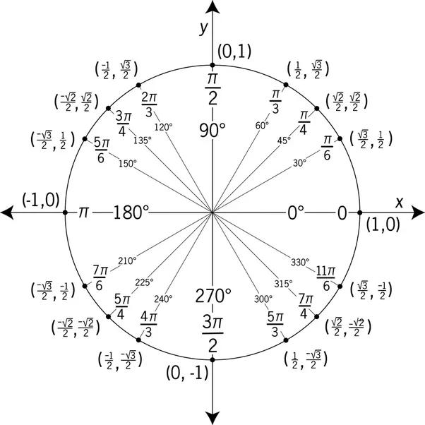 Why Is Mathsinpi0math Quora