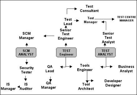 What Are The Best Salaries Given To A Software QA Tester