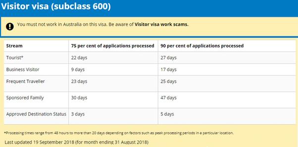 How many days will it take to get an Australian tourist visa? My