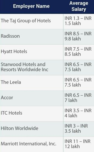 Hotel Management Salary By Employer Name