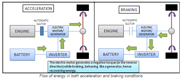 what is the difference between conventional braking and regenerative rh quora com regenerative braking system block diagram regenerative braking block diagram