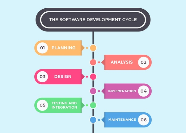 What Do You Mean By Software Development Life Cycles Quora