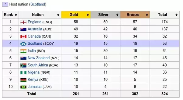 Look At How Much The Uk Spent For Each Olympic Medal Many Millions Eacholympic Has Really Cost Britain That Kind Of Funding Can Turn Above