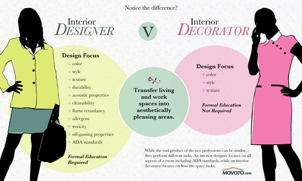 We have all heard the word interior designers and interior