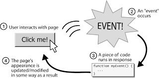 Writing custom events in java - Java Beans - LiU IDA