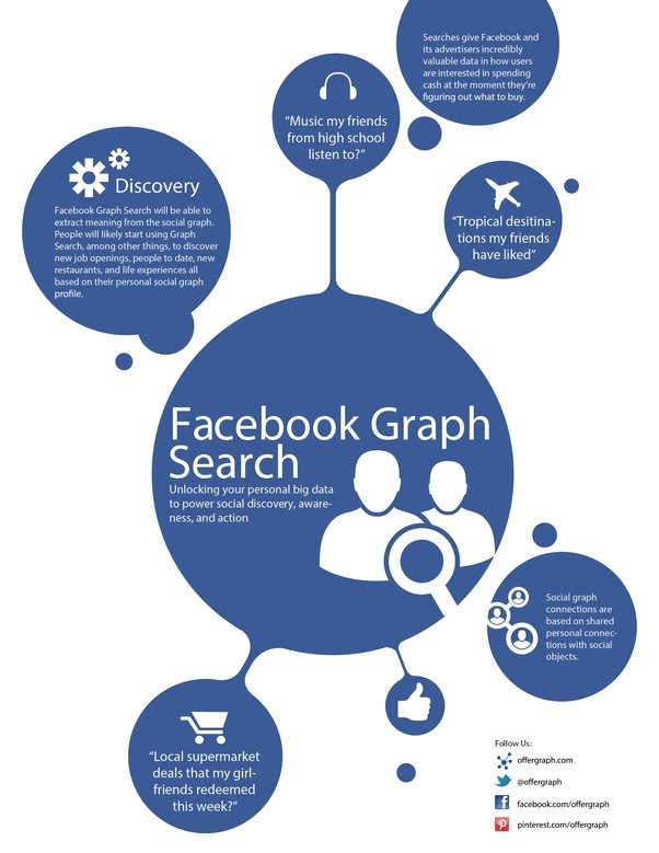 Image result for What Is Graph Search Facebook