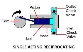 Why is priming necessary for centrifugal pump and not in in centrifugal pumps we require priming while in the reciprocating pumps when the piston or diaphragm moves backward the volume of cavity increases and ccuart Choice Image