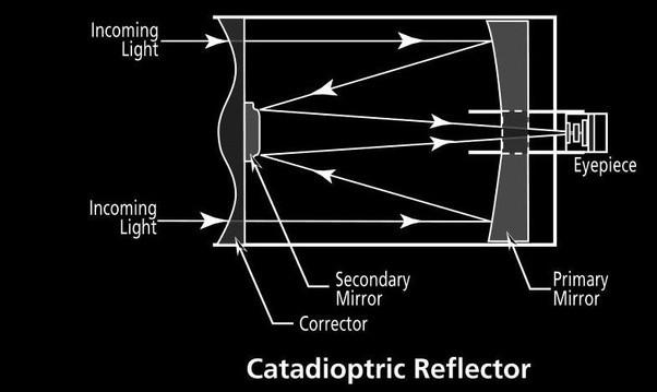 How Does A Schmidt Cassegrain Telescope Work Quora