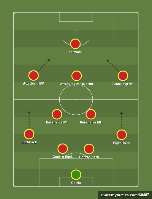 Is 4 2 3 1 Is The Most Efficient Formation In Football Quora