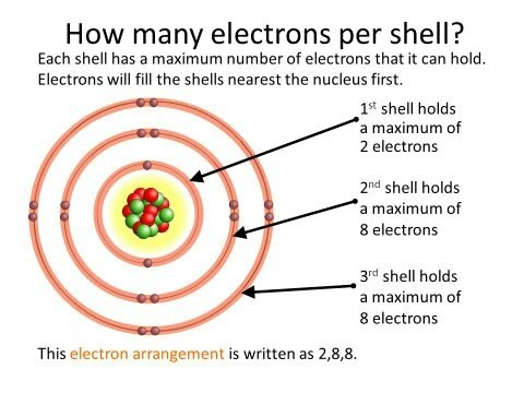 how many subshells are there in the n 4 principal shell Which subshell is contained in the n 5  how many subshells are there in the shell  and f are all in the 4th shell as subshells levels sublevels  n=4 4s.