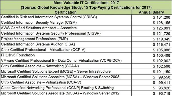 Which certification has more value in the future, cyber security or ...