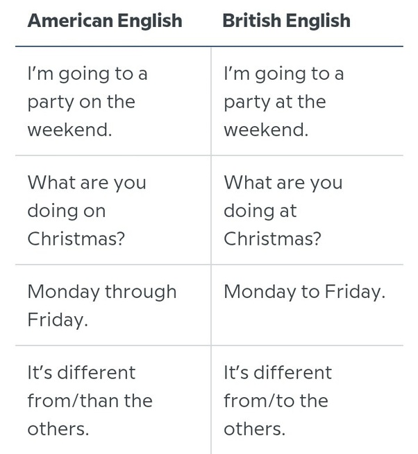 Comparison of General American and Received Pronunciation