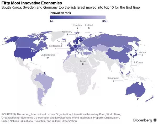 How would you rank the usa china russia the uk south korea and another good source of measuring the innovation is bloombergs innovation index these are the worlds most innovative economies gumiabroncs Choice Image