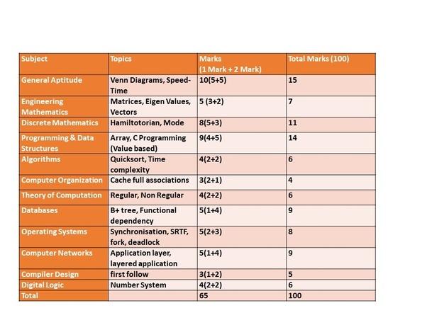 Gate 2020 Syllabus For Cse Marks Distribution Gastronomia Y