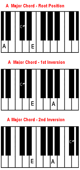 What chords do you transpose on the keyboard if someone is playing ...