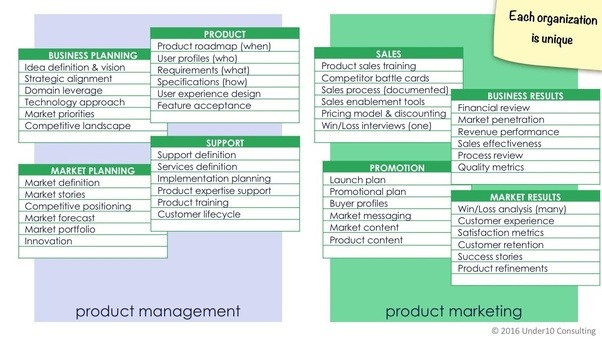 the ones in the left half are typically considered product management the right side activities are usually product marketing
