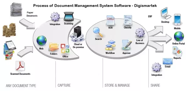How To Explain The Process Of The Document Management System Quora - Document management process