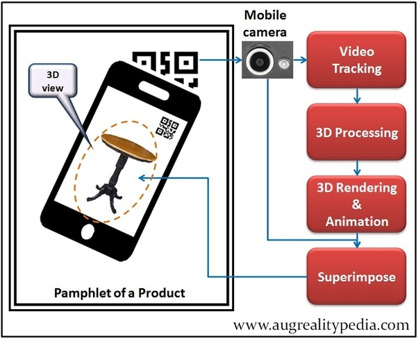 How does an augmented reality application work? - Quora