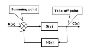 What are the advantages of a block diagram reduction technique in a control  system? - Quora | Advantages Of Block Diagram |  | Quora