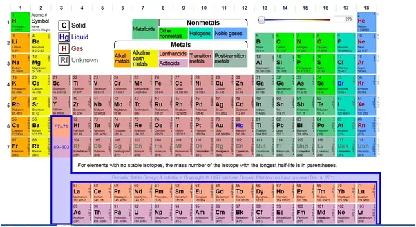 What does the periodic table look like quora with more elements groups periods it is advanced urtaz Image collections