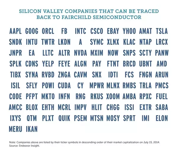 How Did Silicon Valley Become The Location For The Largest Tech Hub