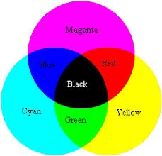 What Color Do You Get When You Mix Blue And Yellow Quora
