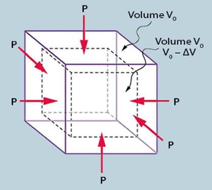 What is bulk modulus? - Quora