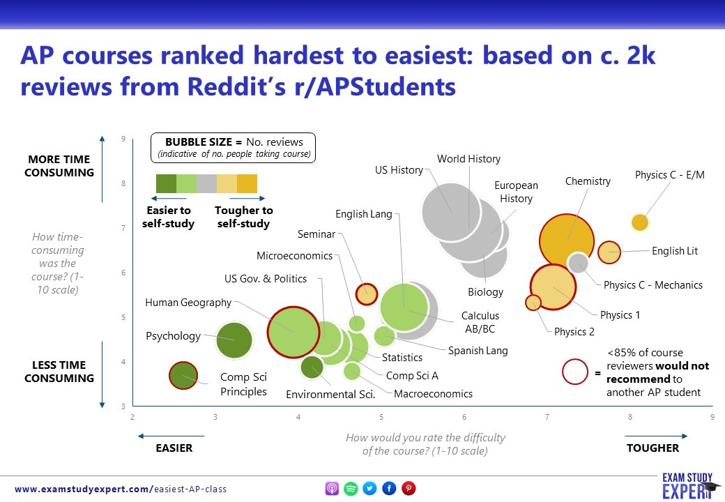 What are the 5-10 hardest Ap classes overall? - Quora