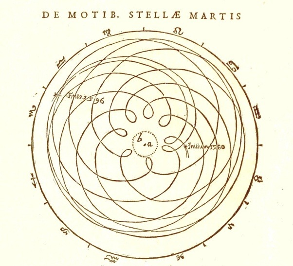 Why Did Medieval Philosophers Combine The Geocentric Model With A