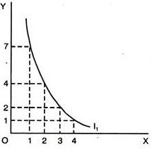 indifference curve downward sloping