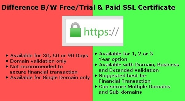 How to avoid paying for a ssl-certificate and still not getting the ...