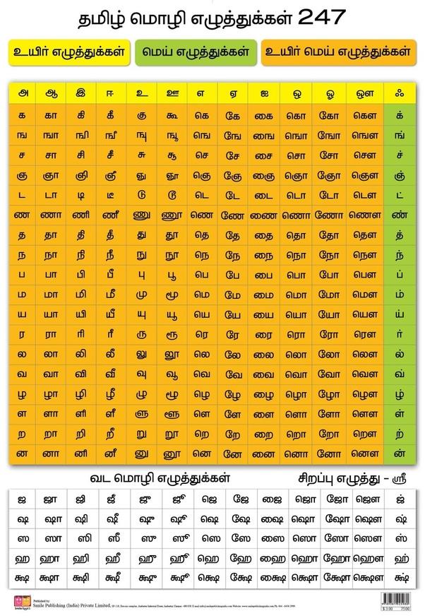 Sanskrit = Spoken Persian + Written Tamil : Part I   Tamil ...   Sanskrit Words In Tamil