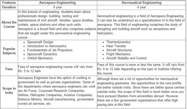 heres the difference between aerospace and aeronautical engineering