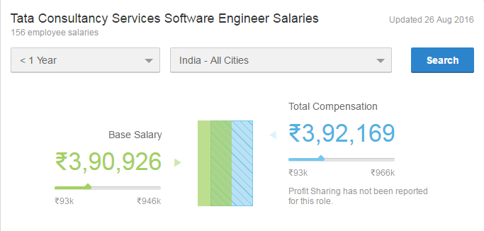 Can I get a 80% salary hike in India? - Quora