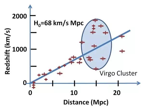 If the universe is currently expanding at an increased velocity this is what edwin hubble observed and its exactly what his famous law predicts heres a reproduction of the plot hubble made courtesy of wikipedia ccuart Images