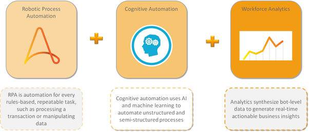 What is RPA automation Anywhere? - Quora