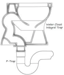 Does A Toilet Need A P Trap Plumbed Beneath It Or Is The Toilets Trap Enough